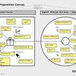 Value Proposition Canvas for Milwaukee Alum Group